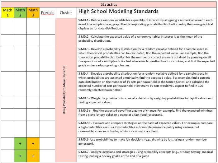 Modeling Standards in the Integrated Math Sequence – Cassie